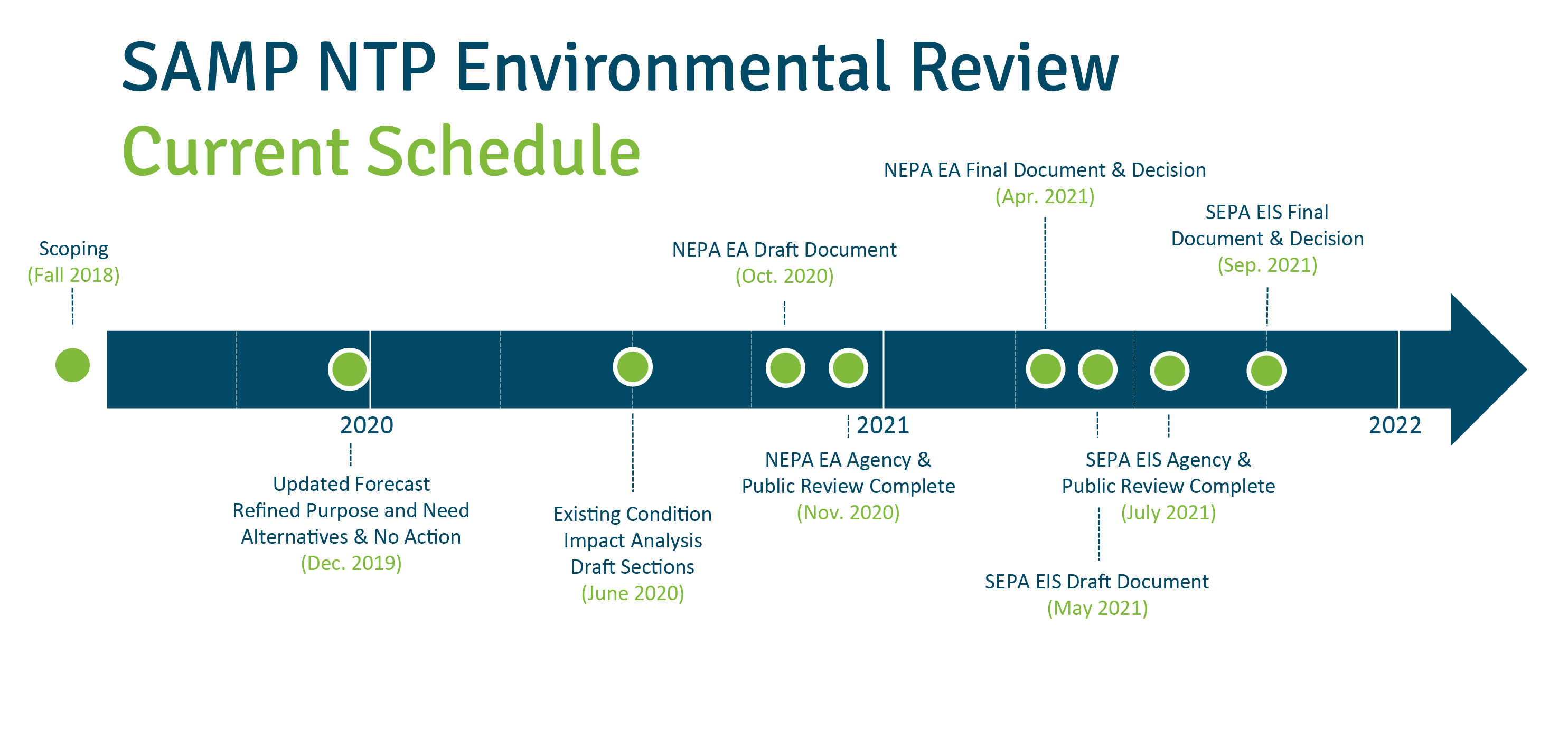 SAMP_NTP_EnvrReview_Schedule_Current_20191213